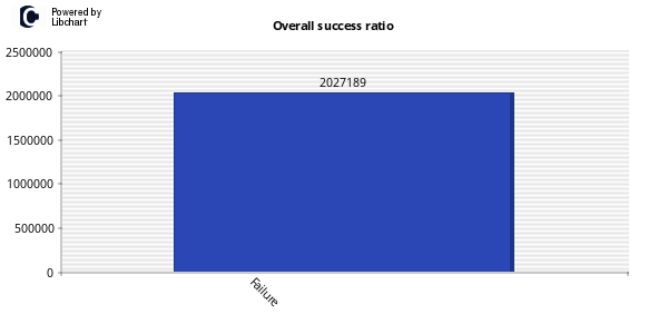 success_ratio